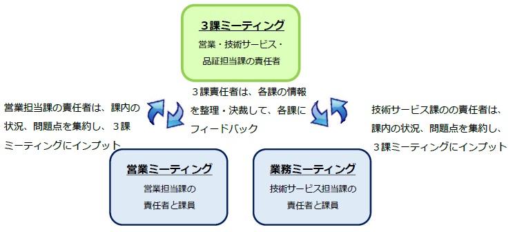 ミーティング構造